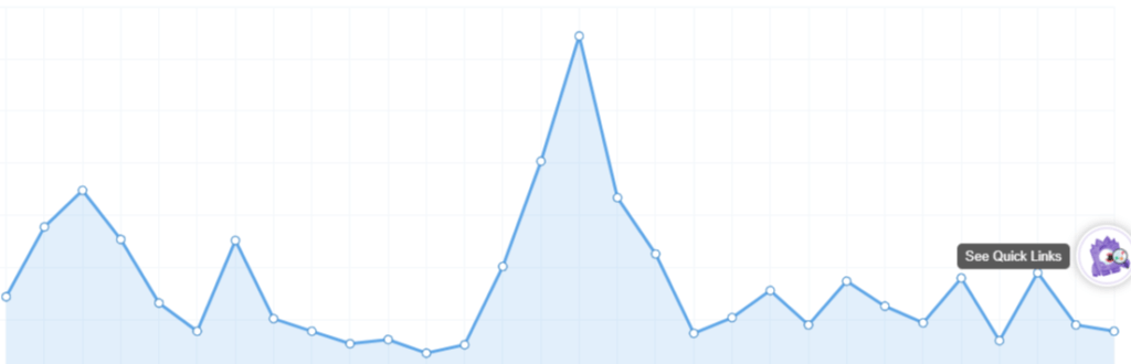 Pageviews-Chart-MonsterInsights