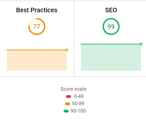 Google SEO Score